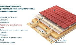 Пароизоляция для крыши: тонкости самостоятельной укладки