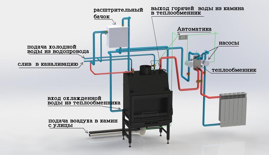 Как работает печь-камин с водяным контуром отопления