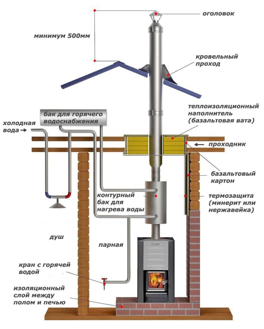 Печь-камин с водяным контуром для отопления и горячего водоснабжения дачи