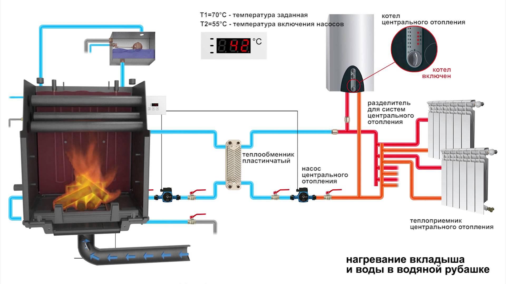 Принцип работы печи-камина с водяным контуром отопления