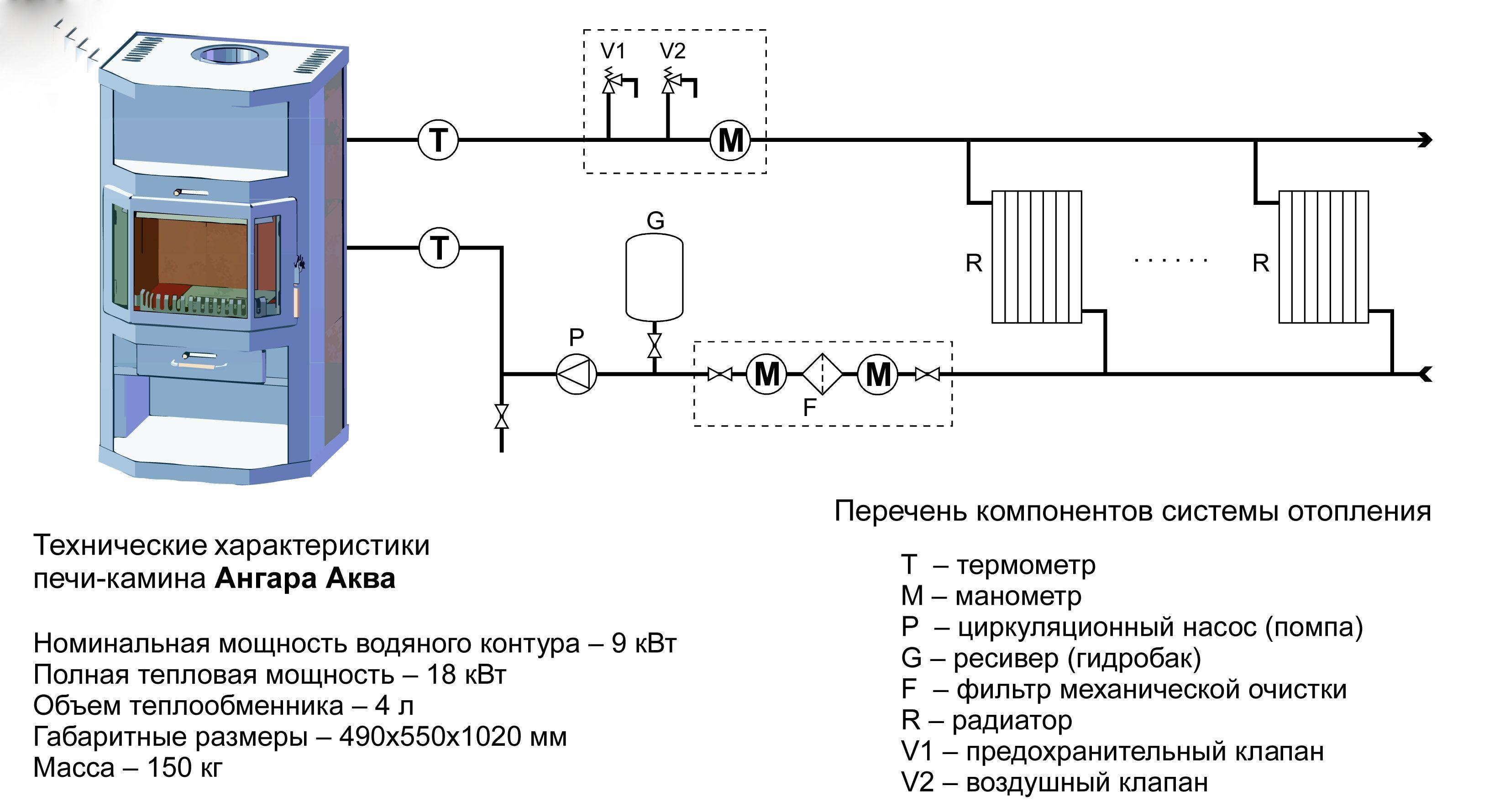 Схема и технические характеристики печи-камина с водяным контуром отопления