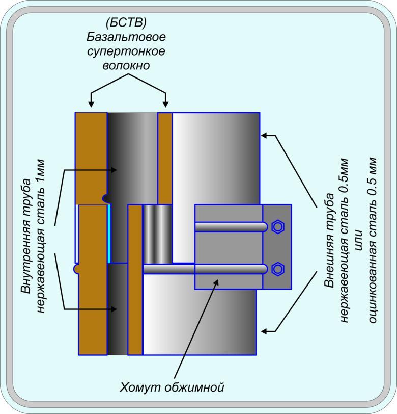 Схема сборки двухконтурной дымоходной трубы «сэндвич»