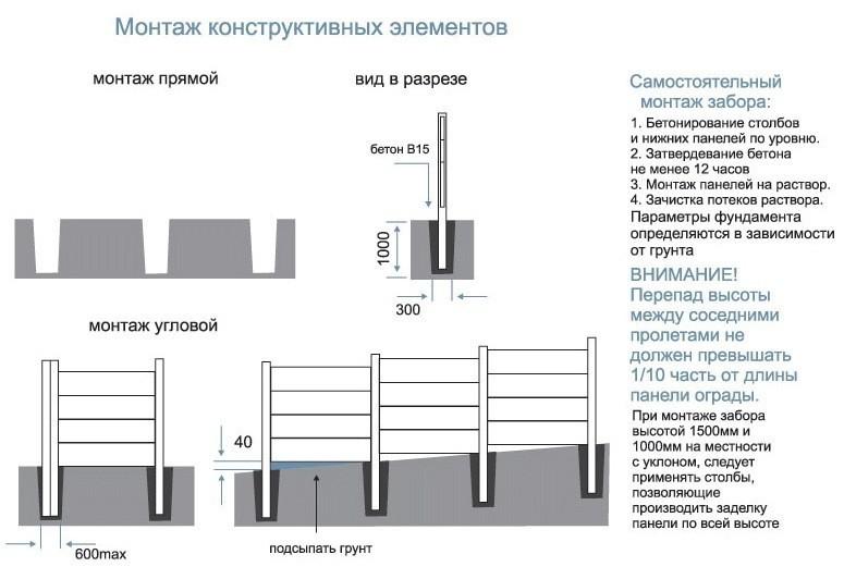 Схема установки бетонного забора