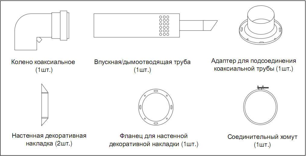Схема устройства коаксиального дымохода