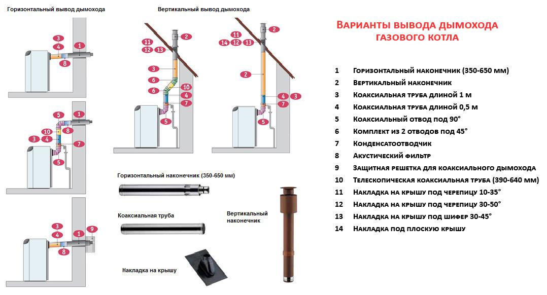Сравнение вариантов вывода коаксиального дымохода