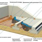 Гидроизоляция погреба – как правильно сделать