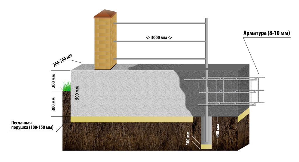 Как правильно залить фундамент для забора со столбами из кирпича