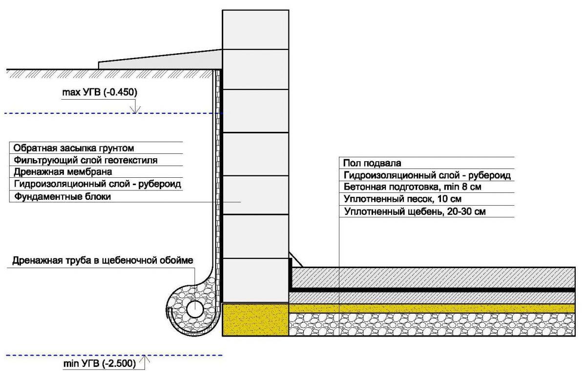 Как сделать гидроизоляцию погреба