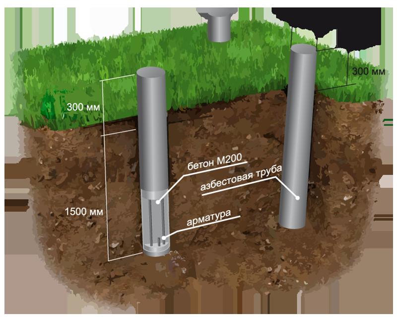 Как укрепить столбчатый фундамент из асбестоцементных труб при строительстве дачи