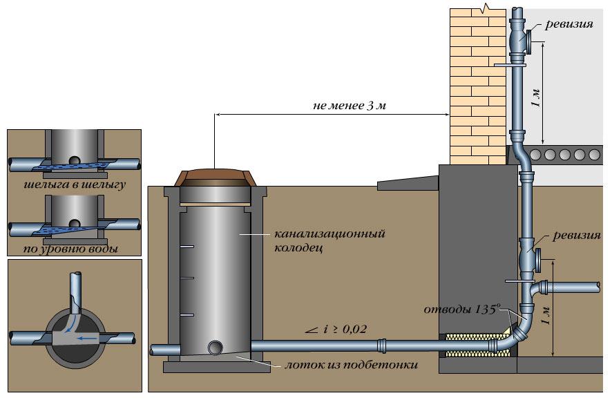 Как утеплить канализацию