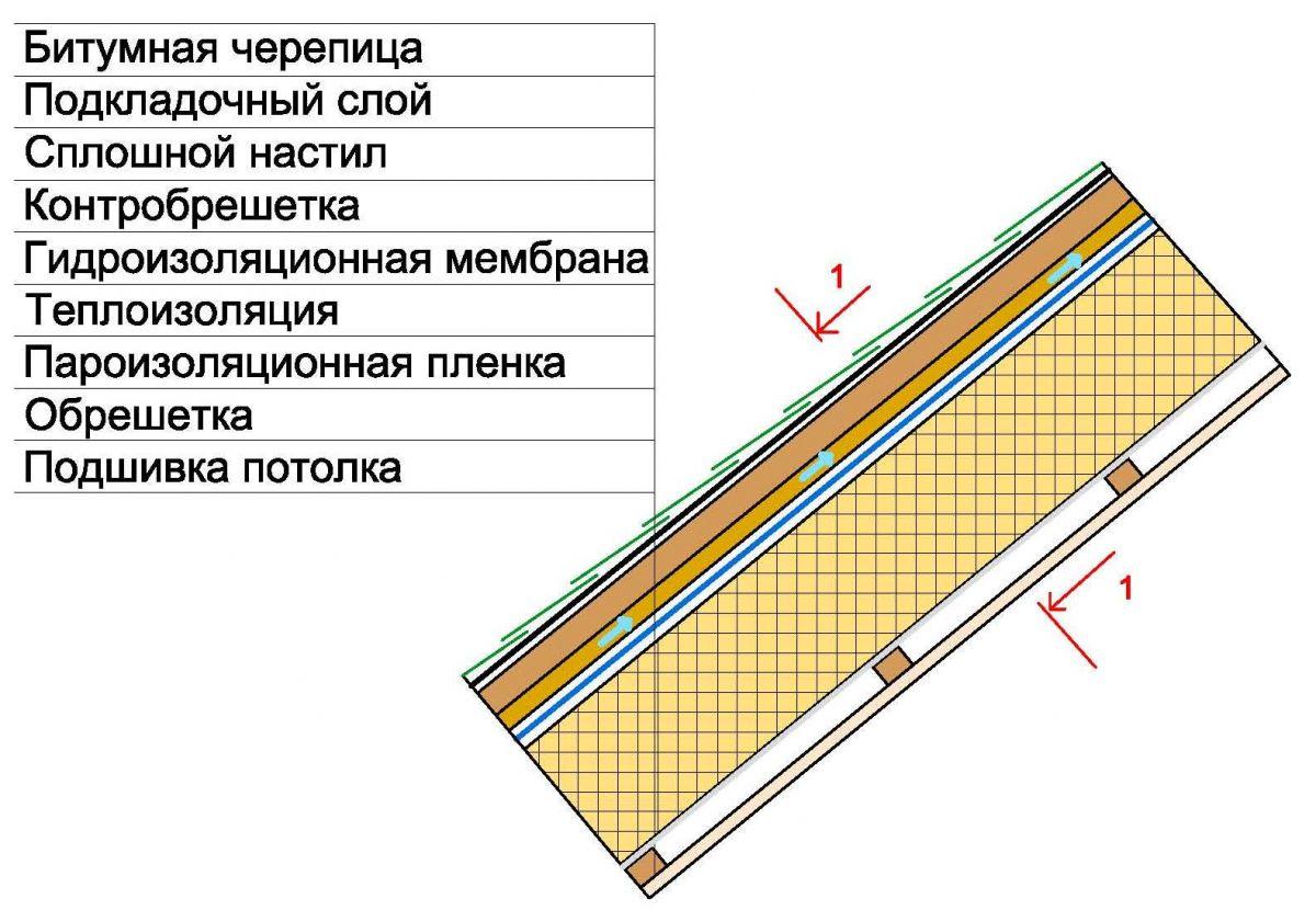 Как утеплить крышу листовыми материалами