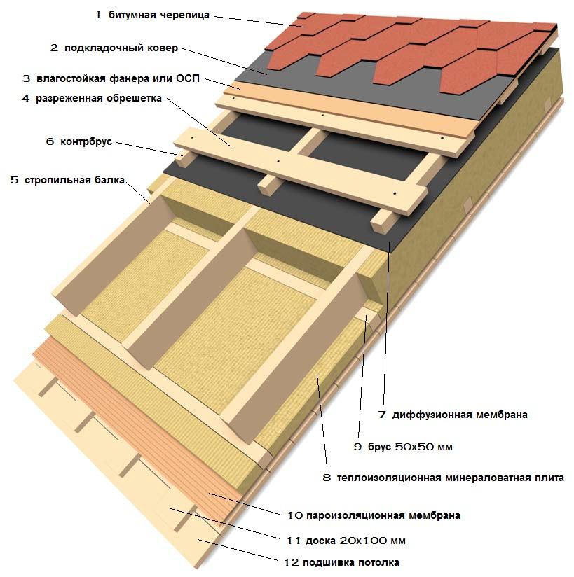 Как утеплить скатную крышу загородного дома