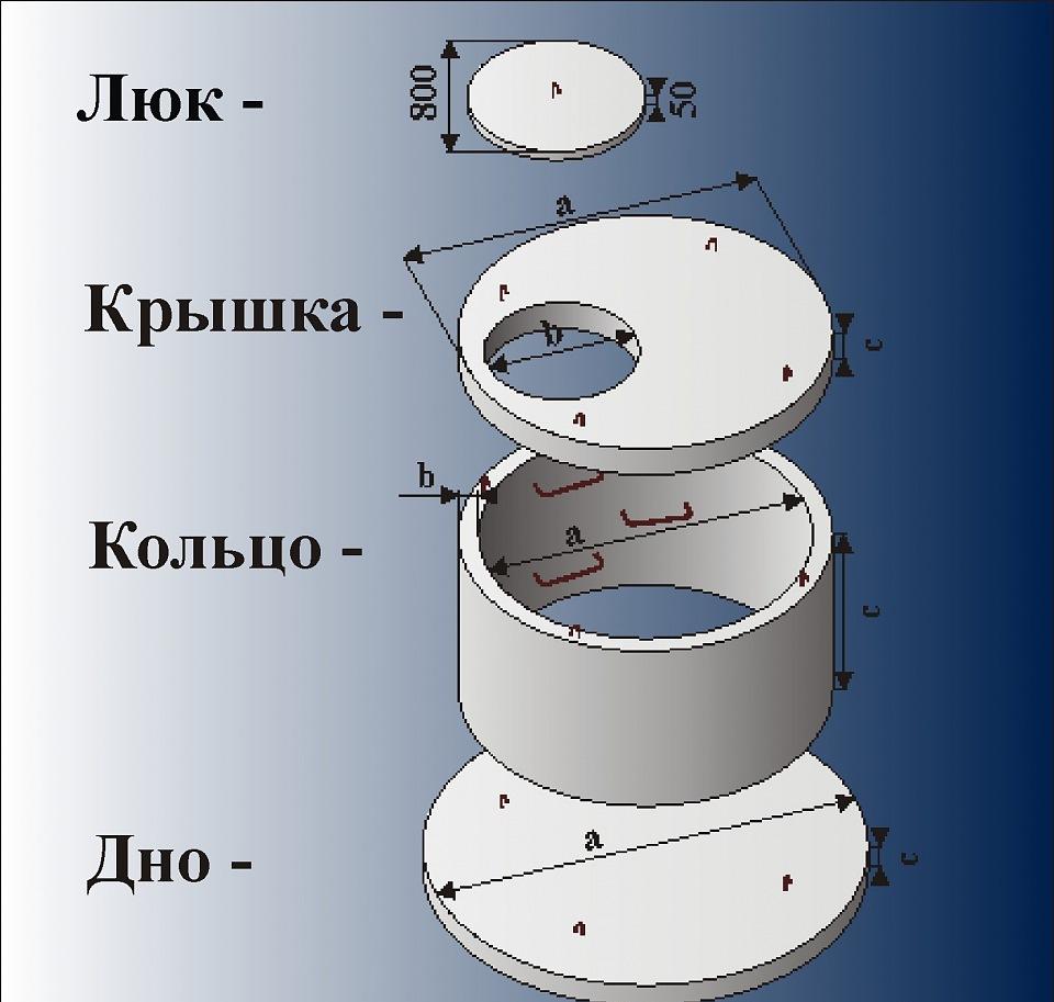 Конструкция канализации бетонных колец для дачного участка