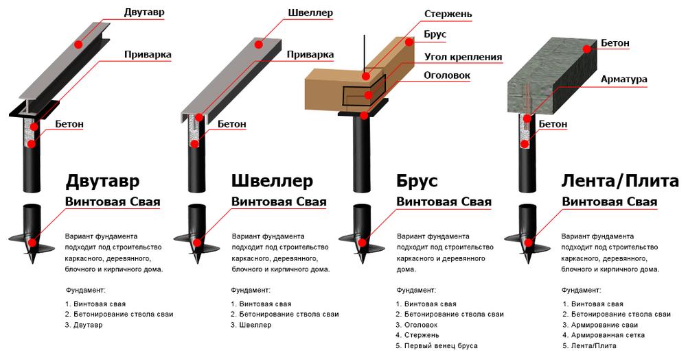 Необходимые материалы и инструменты для обвязки фундамента брусом