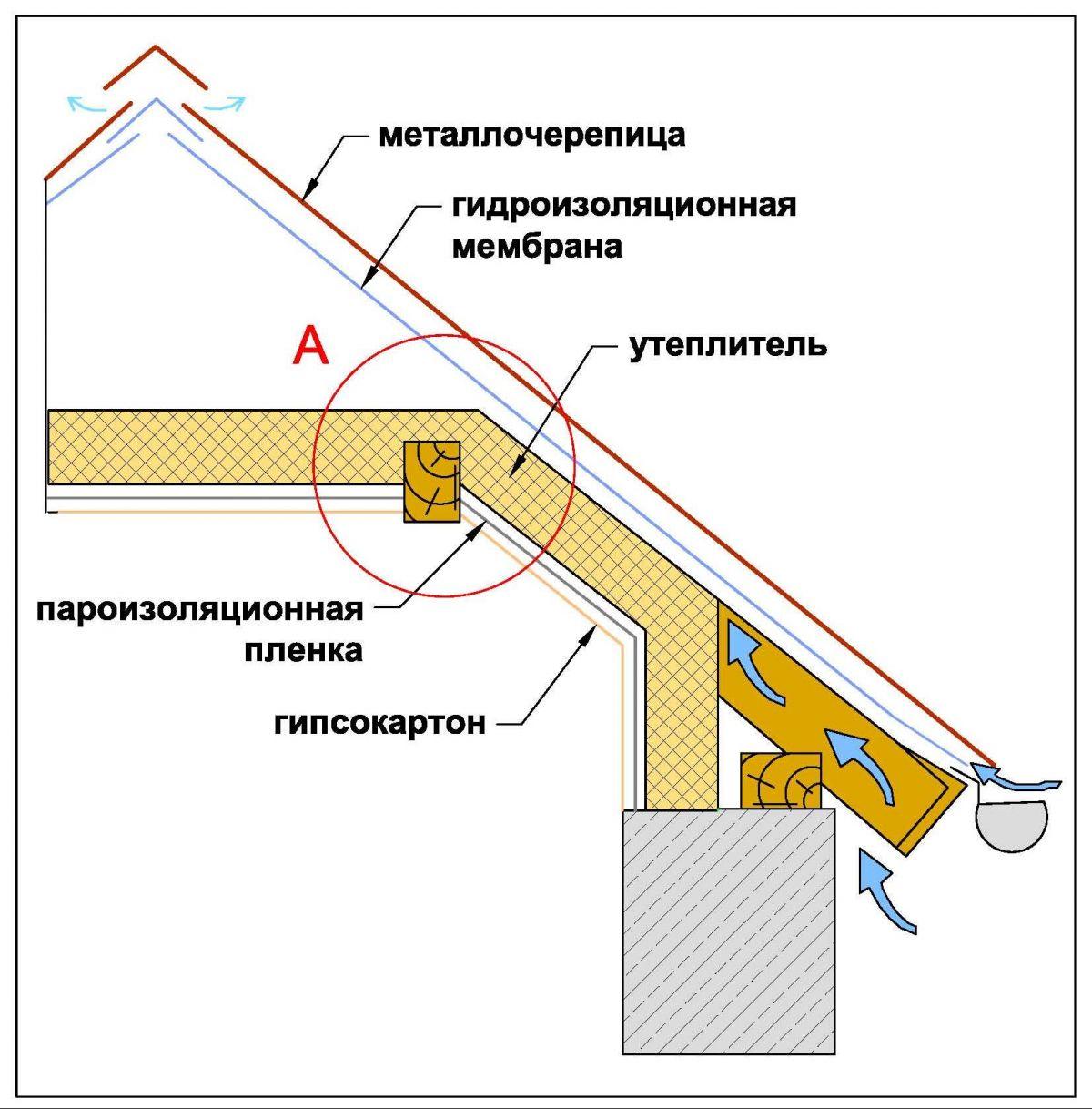 Пароизоляции для крыши загородного дома