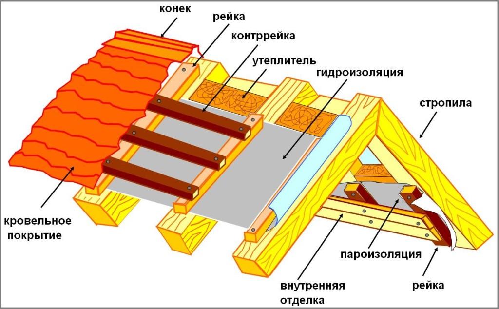 Пароизоляция для крыши под профнастил