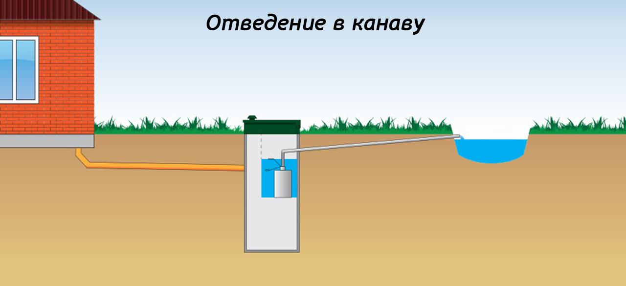 Простой способ организации канализации при высоком уровне грунтовых вод