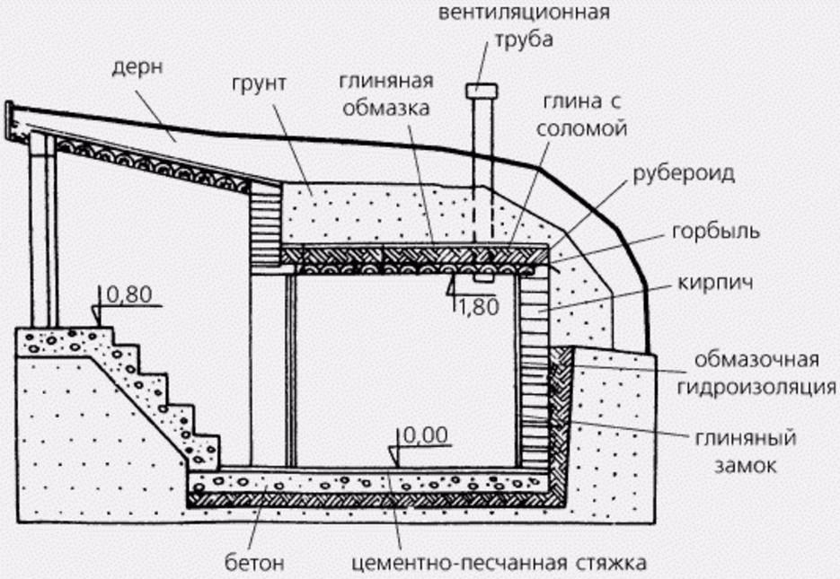 Простой вариант гидроизоляции погреба на дачном участке