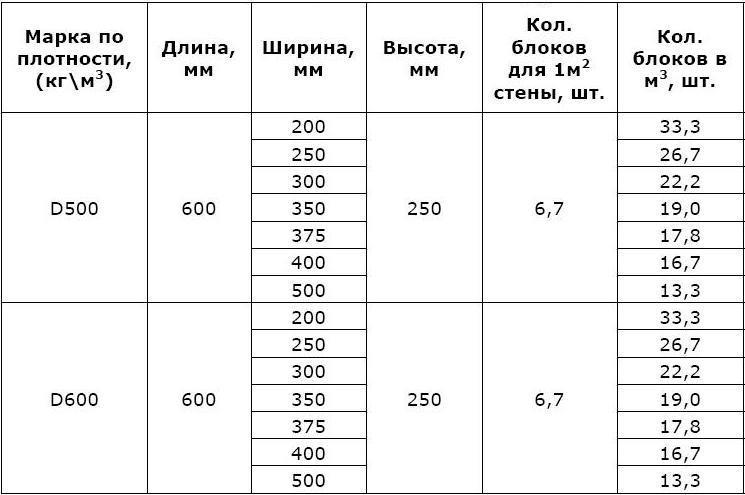 Рассчет количества пеноблоков при возведении стен погреба