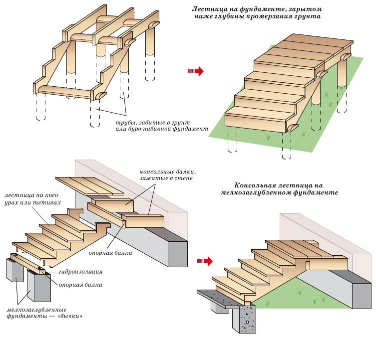 Разновидности фундамента для деревянного крыльца