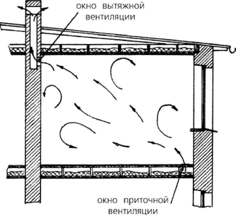 Схема естественной вентиляции погреба для избежания конденсата