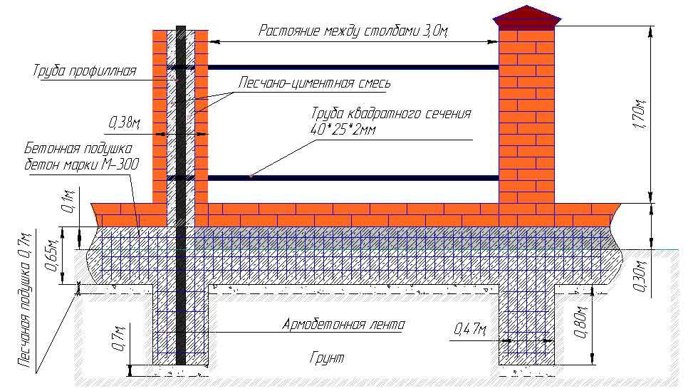 Схема фундамента для кирпичных столбов для забора