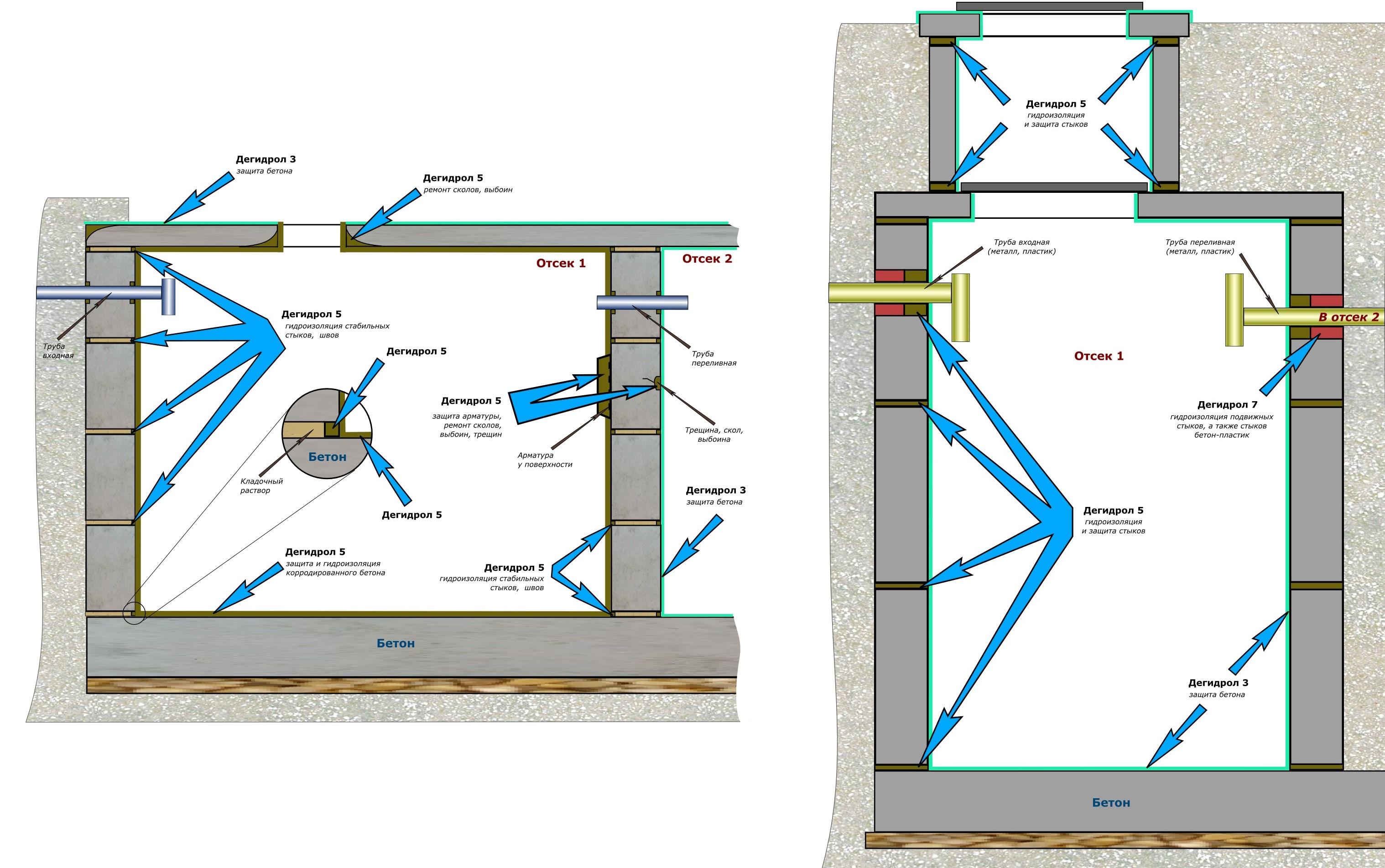Схема гидроизоляции септиков из бетонных колец