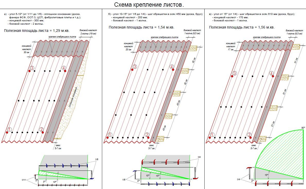Схема как крепить ондулин
