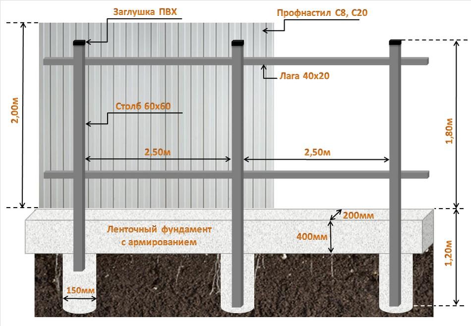 Схема комбинированного ленточно-столбчатого фундамента забора из профнастила