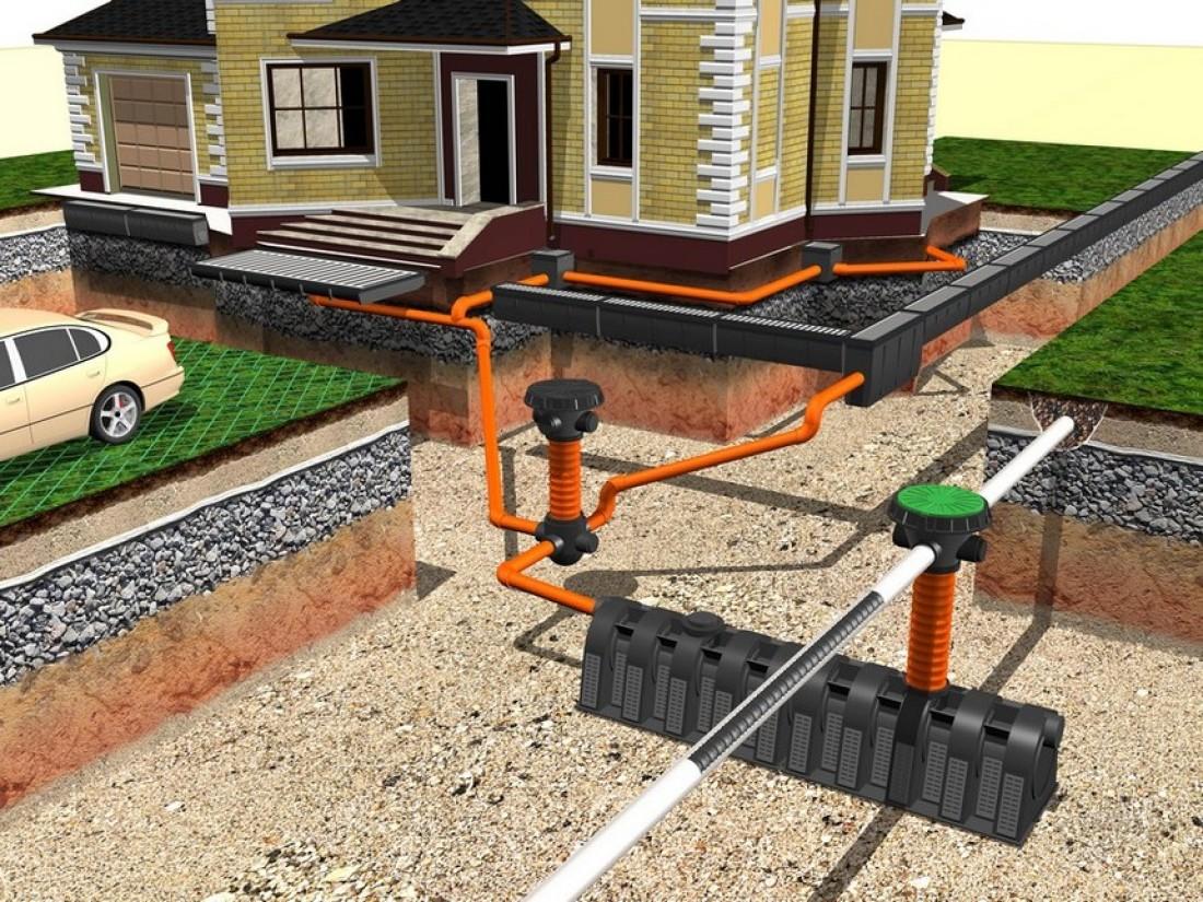 Схема ливневой канализации в загородном доме