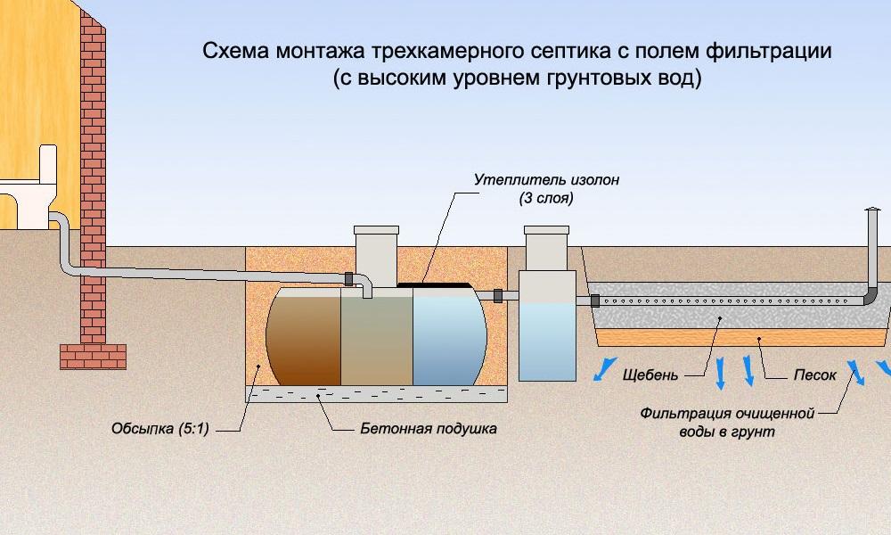 Схема монтажа трехкамерного септика с высоким уровнем грунтовых вод