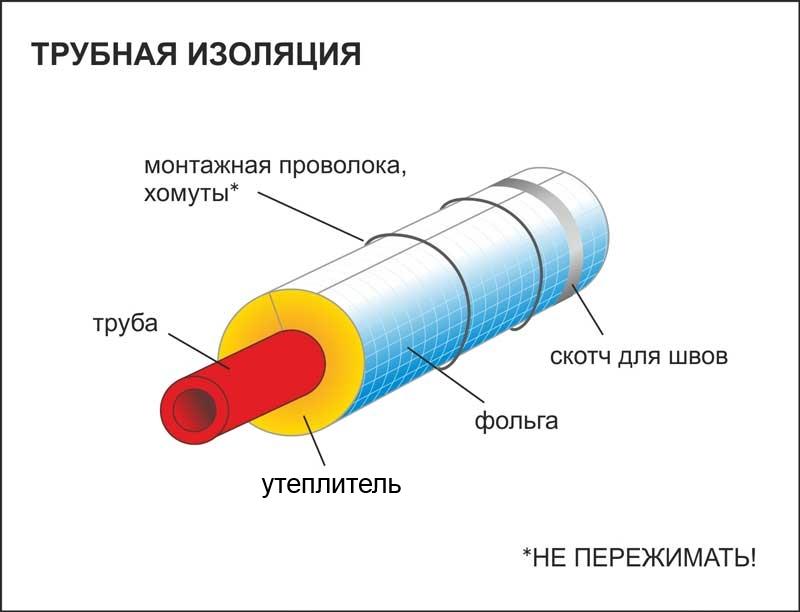 Схема монтажа утеплителя для труб канализации