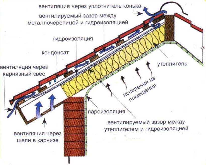 Схема пароизоляции для крыши