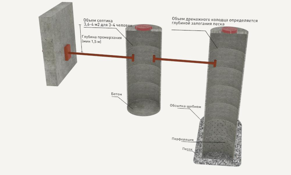 Схема септика из бетонных колец при высоких грунтовых водах