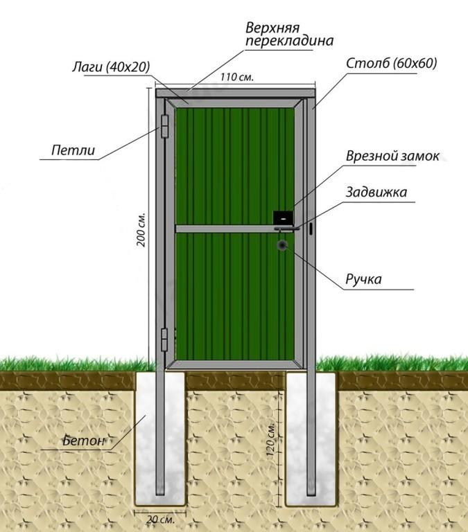 Схема установки калитки из профнастила