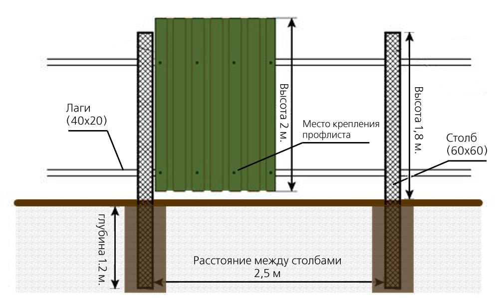 Схема установки металлического забора из профнастила