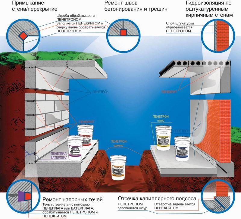 Схема устройства гидроизоляции для защиты от конденсата