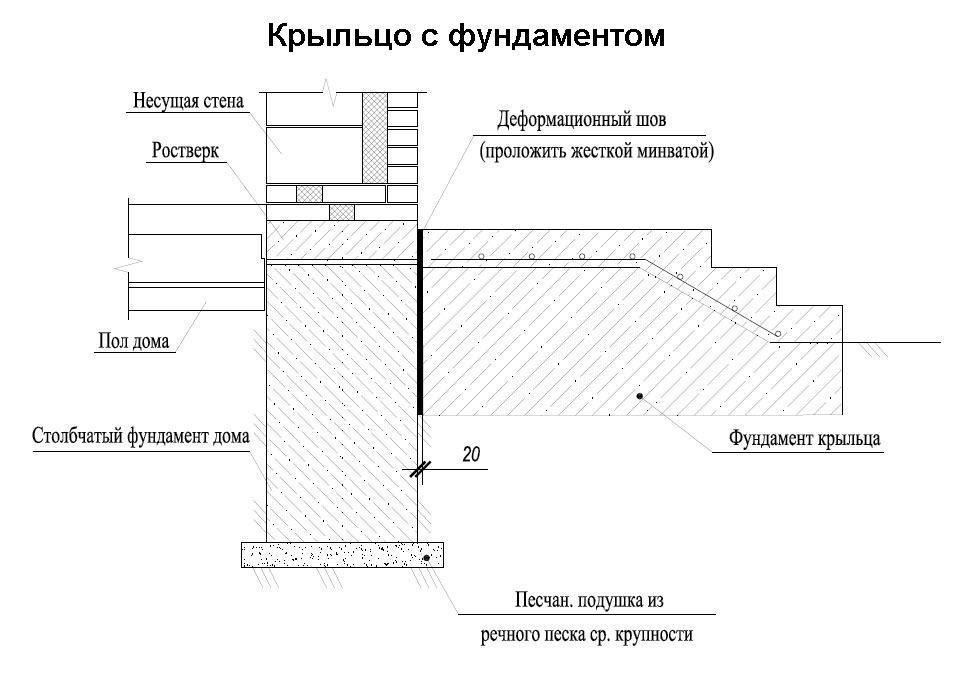 Схема устройства крыльца с фундаментом