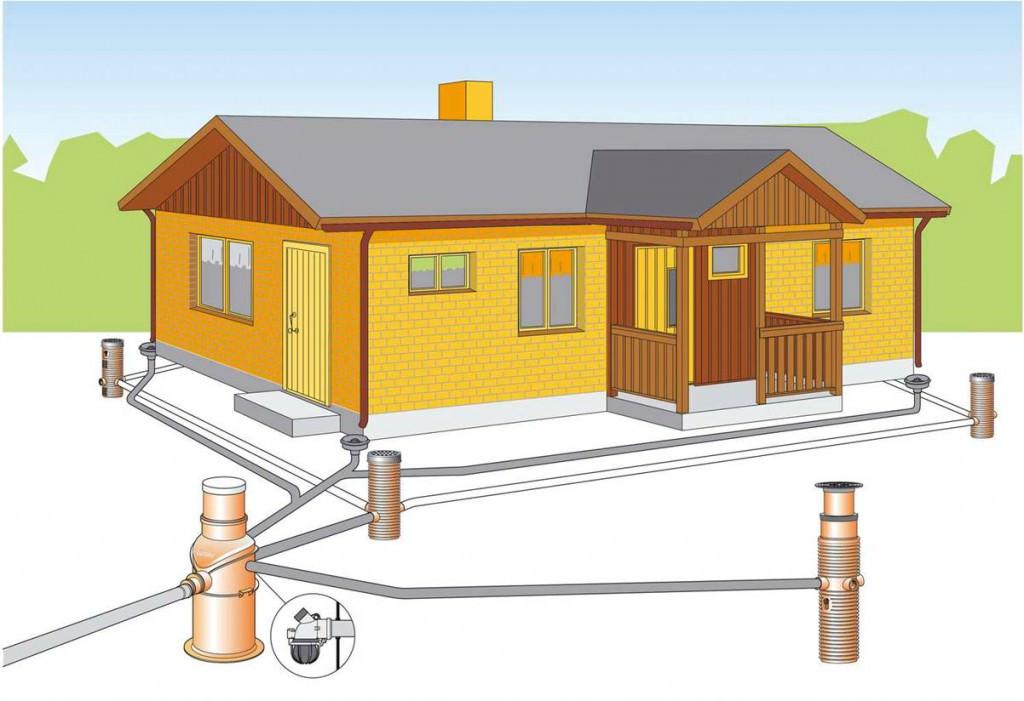 Схема устройства ливневки вокруг дома