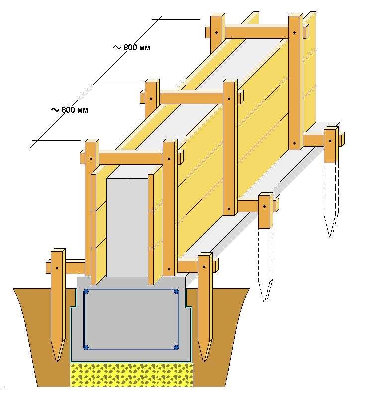 Схема устройства опалубки для забора на загородном участке