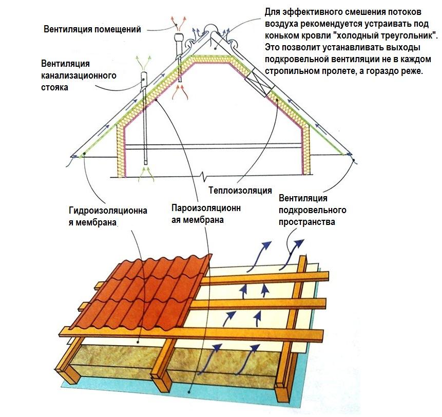 Схема утепления крыши дачного дома