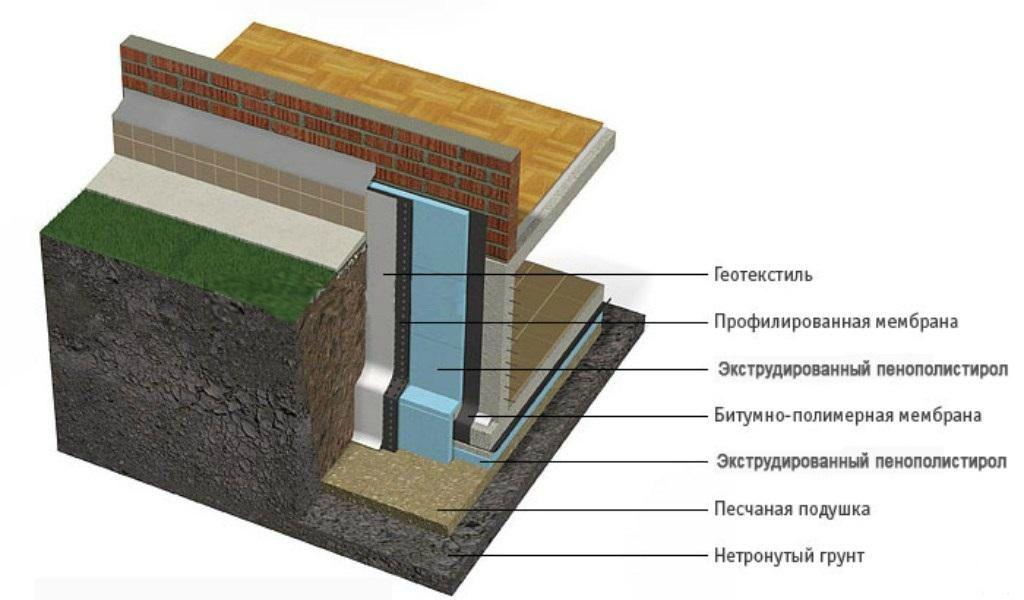Схема утепления подвального помещения своими руками