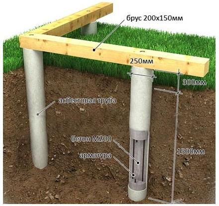 Схема закладки фундамента из асбестоцементных труб для загородного дома