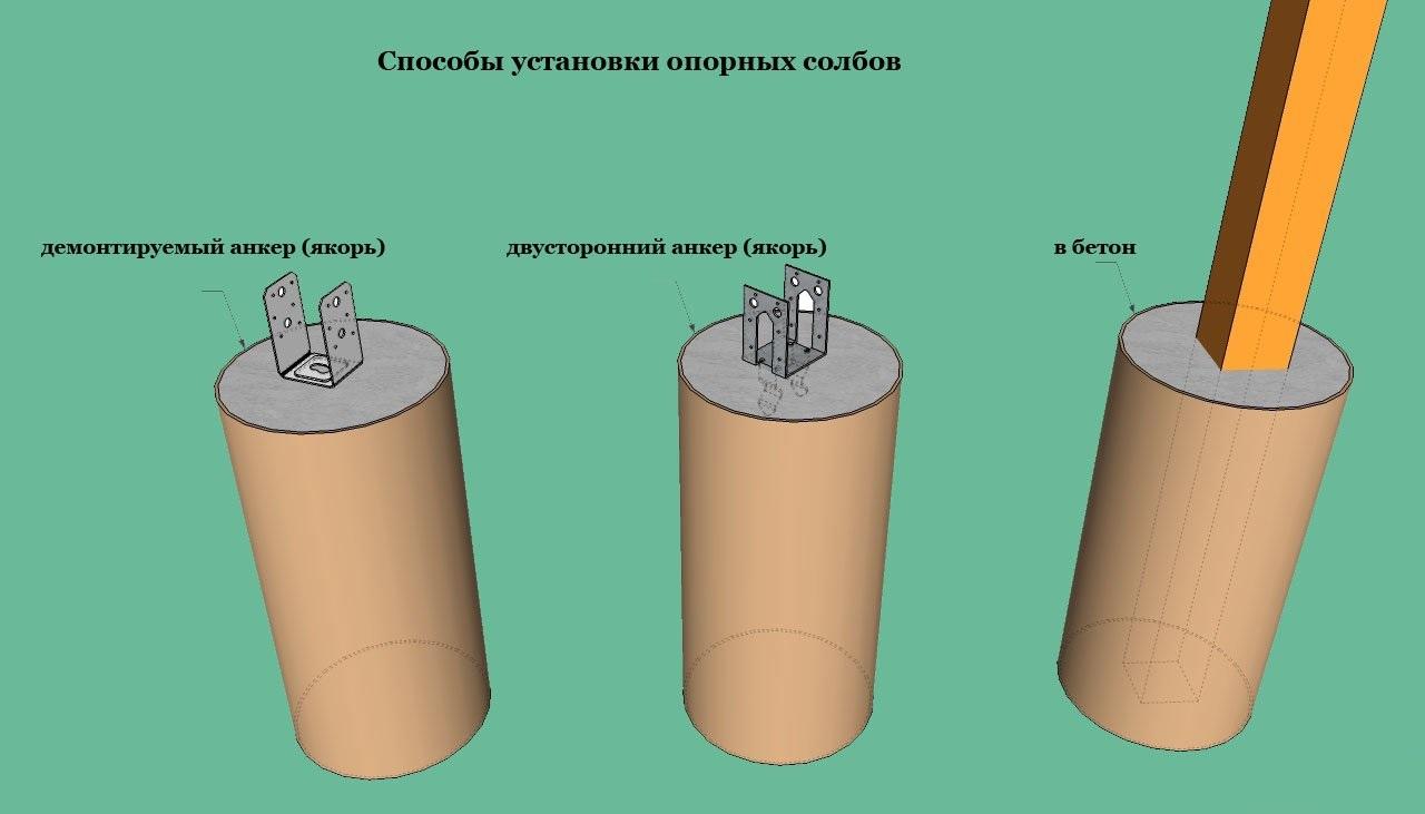 Способы установки металлических столбов для навеса