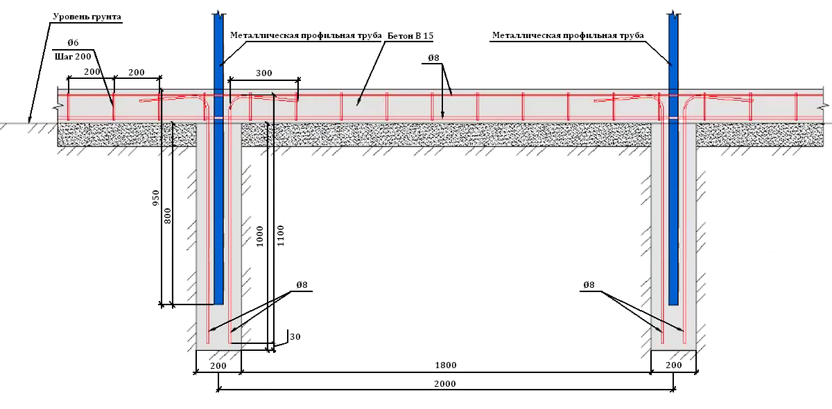 Столбчатый фундамент для забора из профнастила на даче