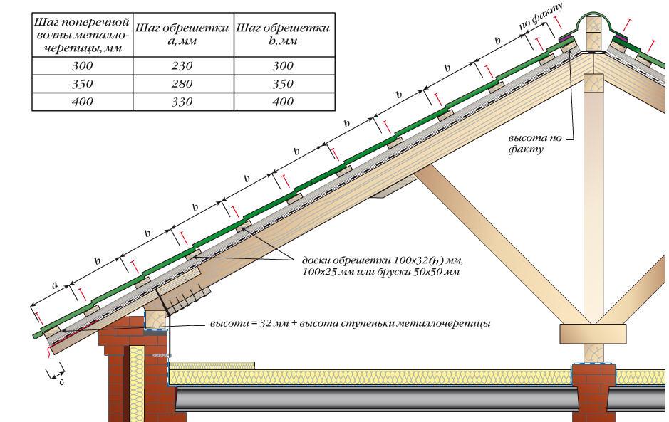 Типовые размеры профиля и шага обрешетки крыши