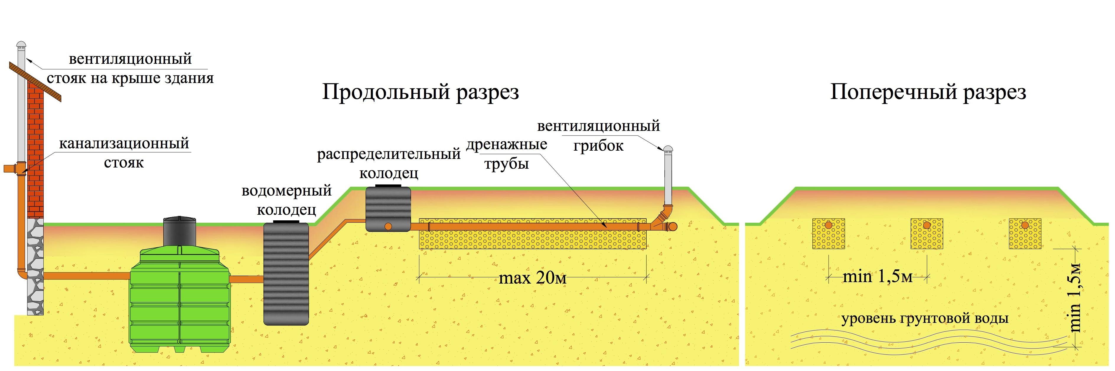 Установка системы автономной канализации на даче при высоком уровне грунтовых вод