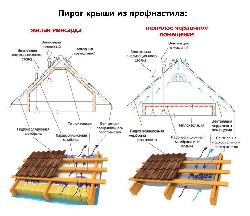 Устройство кровли и обрешетки крыши