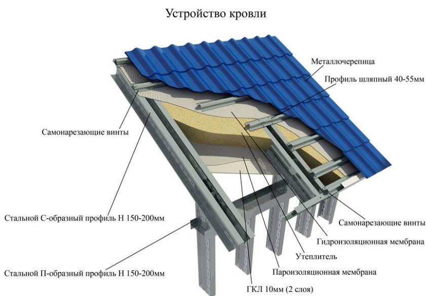 Устройство обрешетки крыши из металлопрофиля