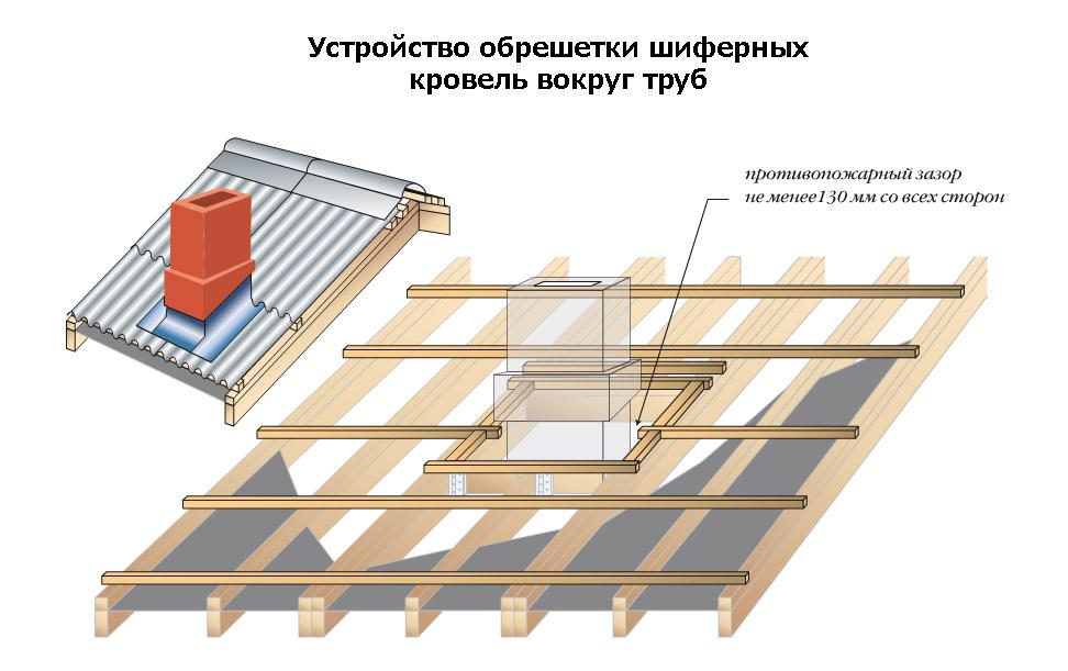 Устройство обрешетки крыши вокруг труб